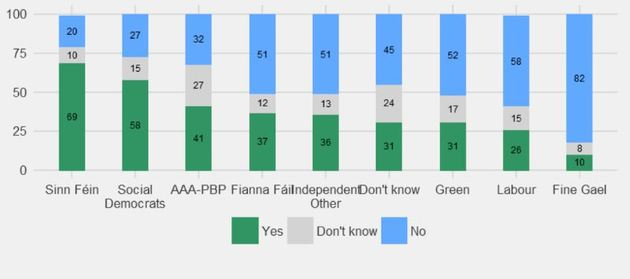 58fa09af652f0 most irish people are definitely not in favour of a snap election here - No1