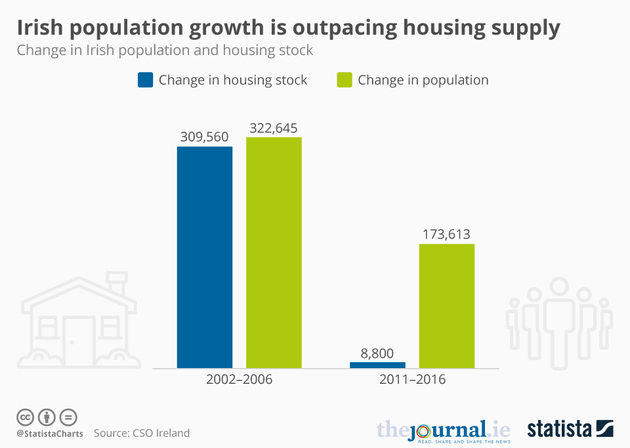 58fb5ad2b003e this chart shows the massive drop in housing supply compared to the celtic tiger years - 20170421_Housing